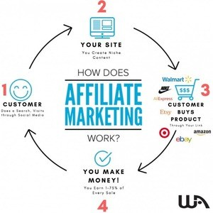Affiliate Marketing Is A Great Way To Make Money Online