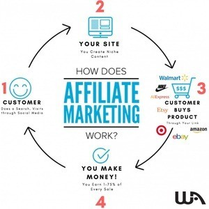 How To Learn Affiliate Marketing